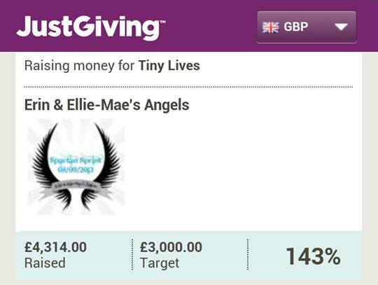 Fundraising Total
